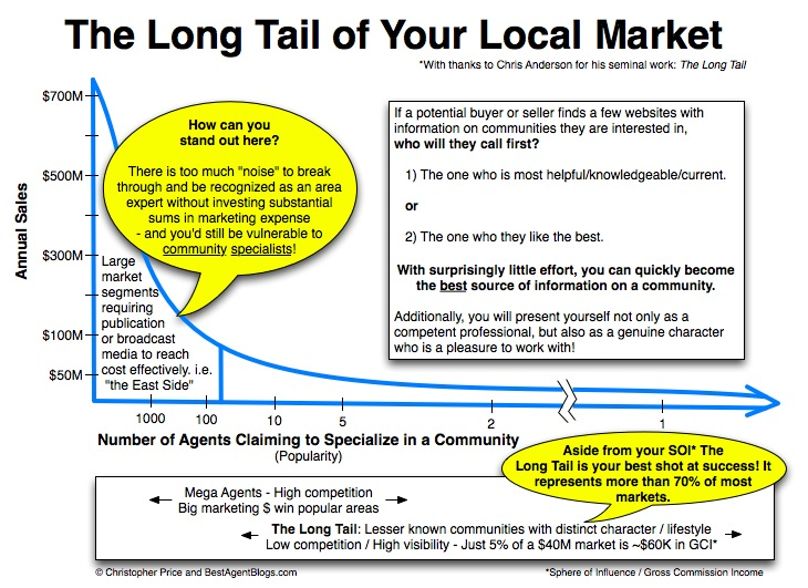 the-long-tail-of-your-local-market